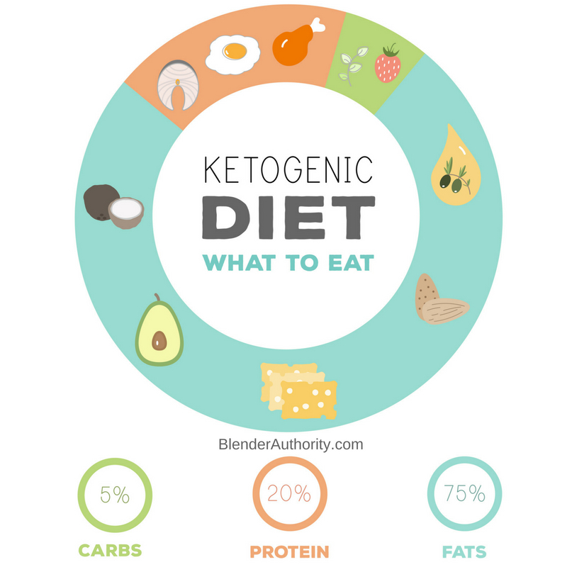 Keto Diet Foods - what can you eat ?